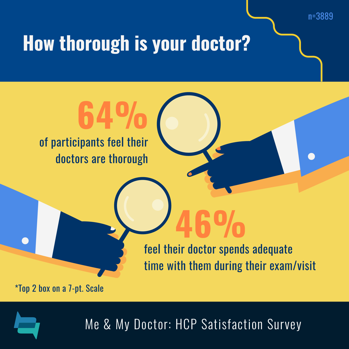 64% feel their doctors are thorough and 46% of participants feel their doctor spends adequate time with them.