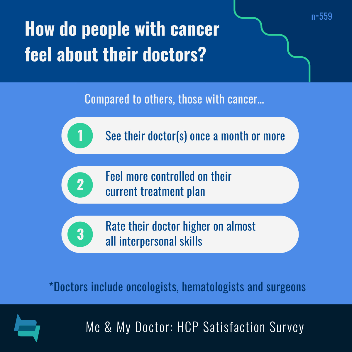 Cancer patients visit doctors more often, rate doctors higher on interpersonal skills, and feel more controlled on their treatment plan.