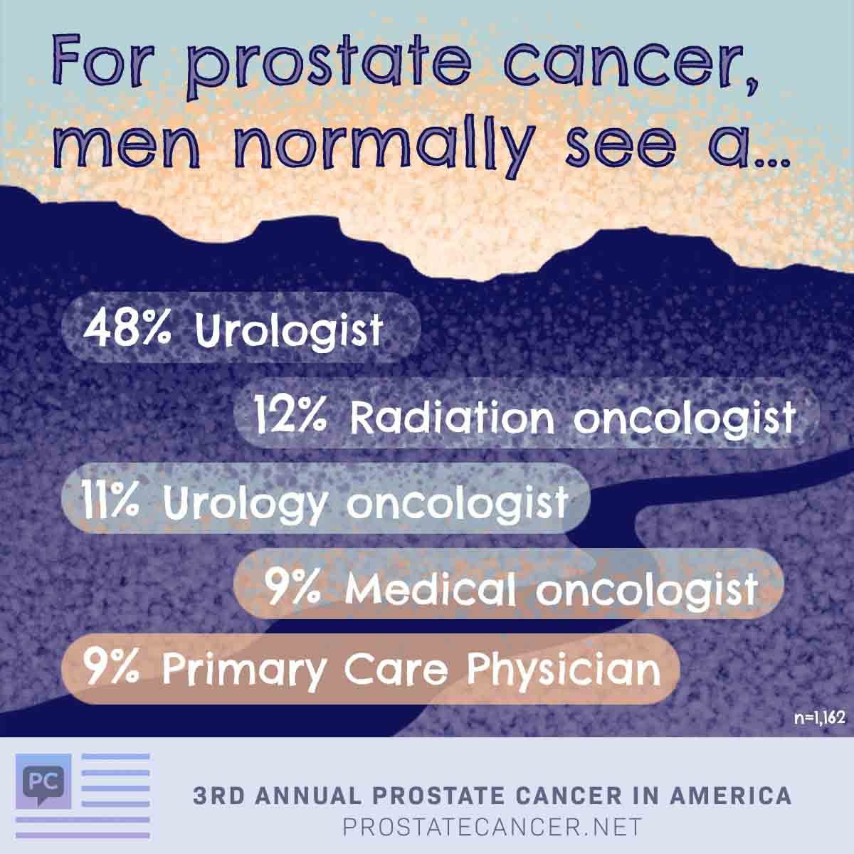 For prostate cancer, men normally see a urologist 48%, radiation oncologist 12%, urology oncologist 11%, medical oncologist 9%, primary care physician 9%