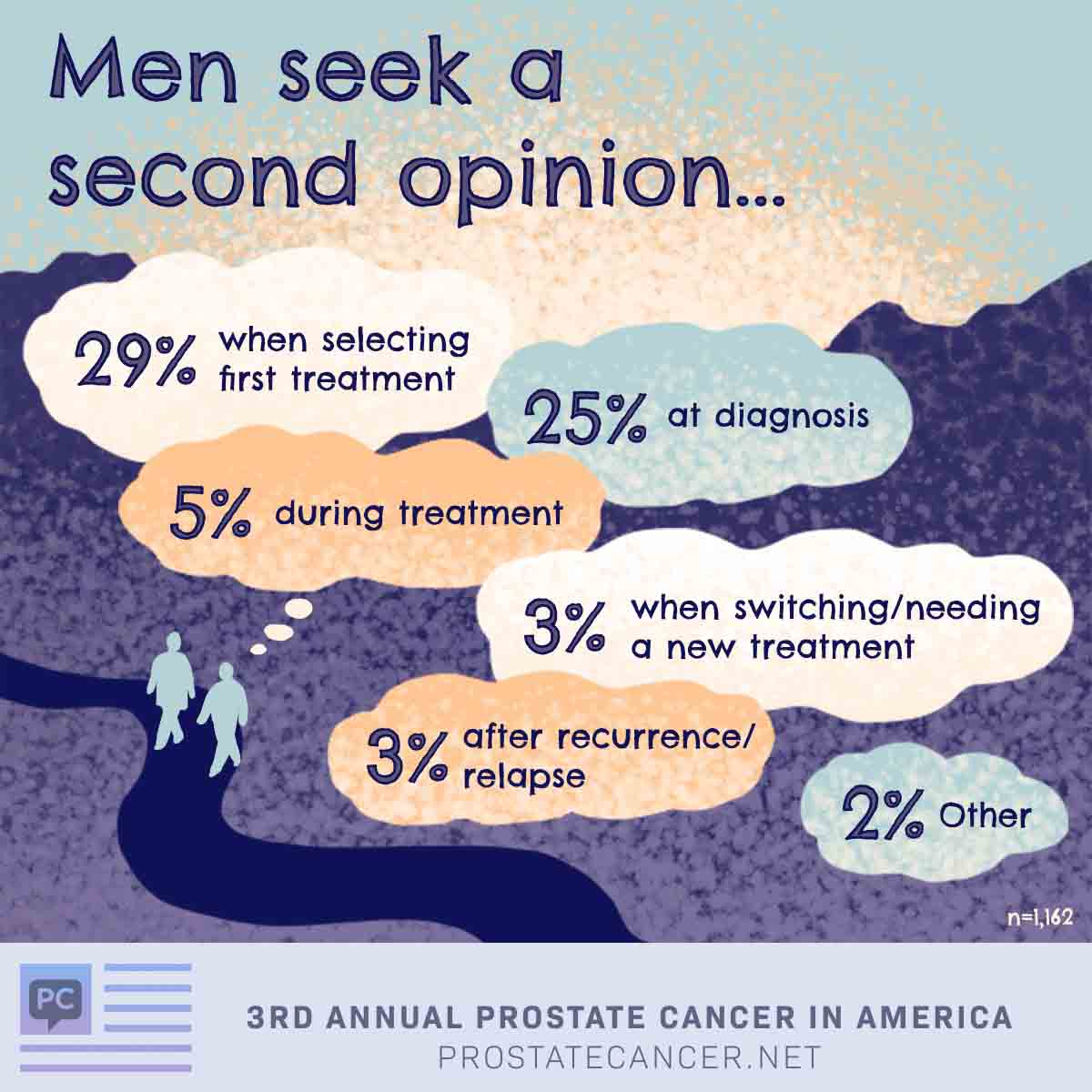 Men seek a second opinion when selecting first treatment 29%, at diagnosis 25%, during treatment 5%, when switching/needing a new treatment 3%, after recurrence/relapse 3%, other 2%.