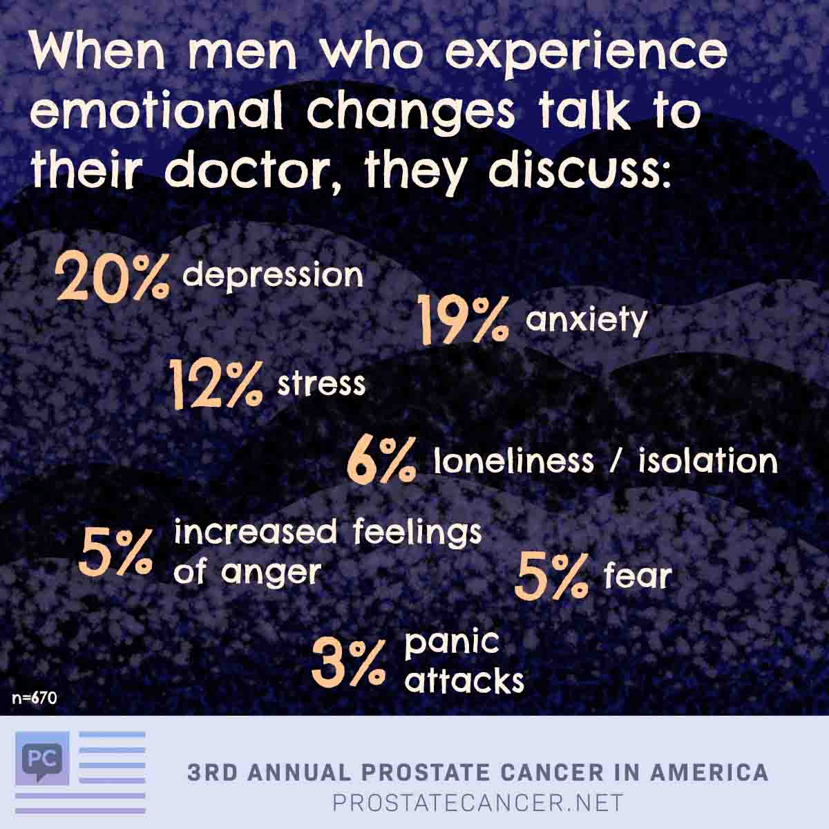 When men who experience emotional changes talk to their doctor, they discuss depression 20%, anxiety 19%, stress 12%, loneliness/isolation 6%, fear 5%, increased feelings of anger 5%, panic attacks 3%.