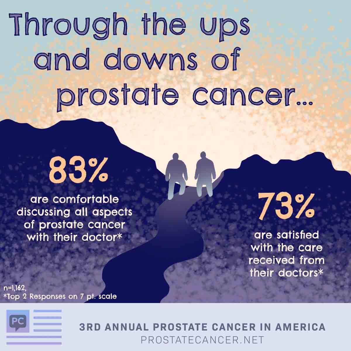 Through the ups and downs of prostate cancer 83% are comfortable discussing all aspects of prostate cancer with their doctor and 73% are satisfied with the care received from their doctors.
